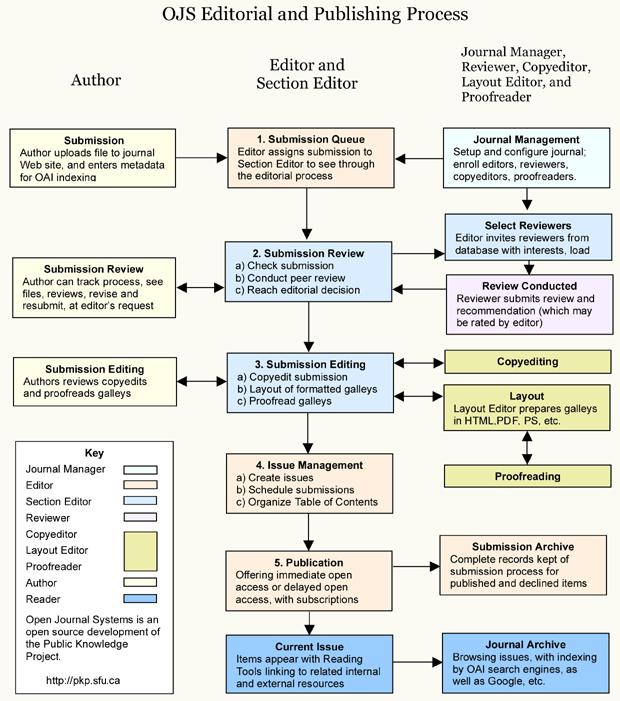 OJS:n toimitus- ja julkaisuprosessit